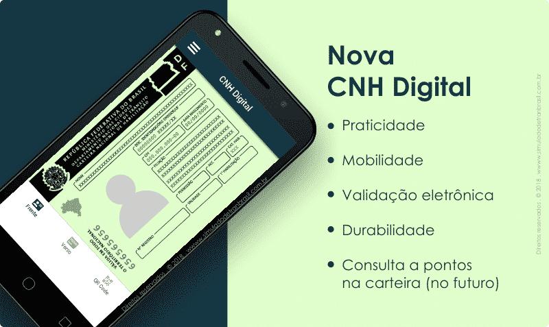 Visual da CNH Digital - Simulado Detran Brasil
